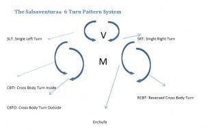 6-Turn_Pattern_System_Salsaventura